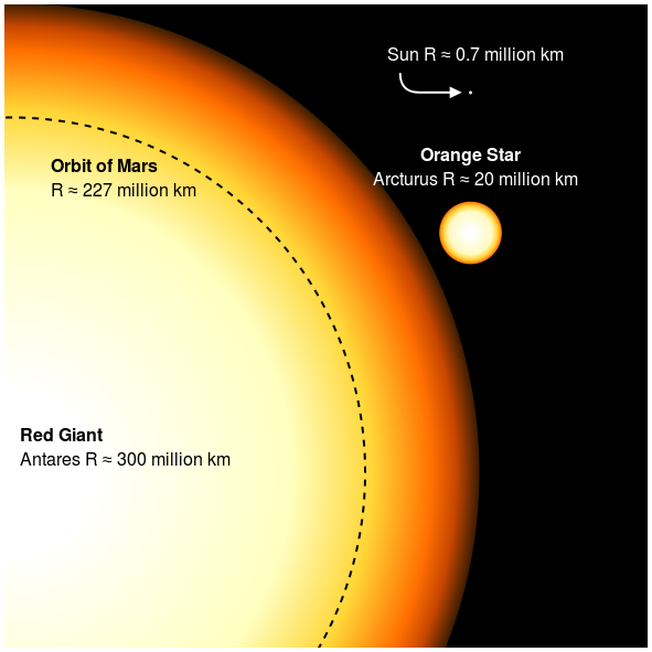 Antares Sun comparison | Constellation Guide Antares Compared To The Sun