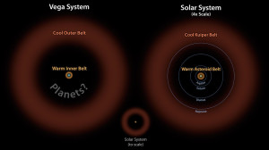 vega planets,vega star system