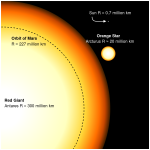 antares sun comparison