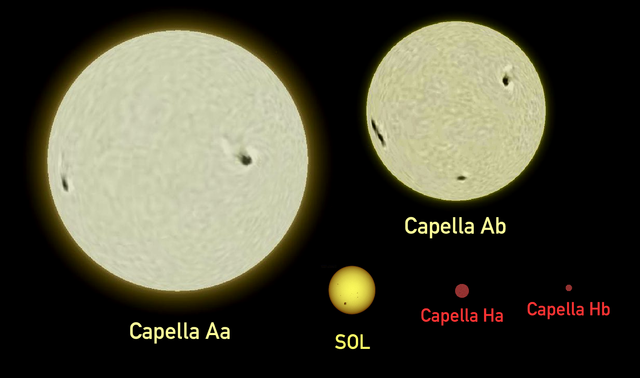 Size comparison of the Sun, Capella (Aa, Ab, Ha, Hb). Image: Omnidoom at wikipedia.org