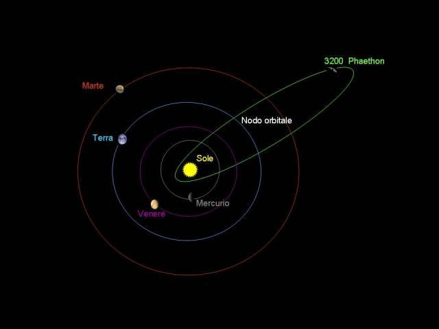 3200 Phaethon orbit. Image: Mungany at it.wikipedia.org