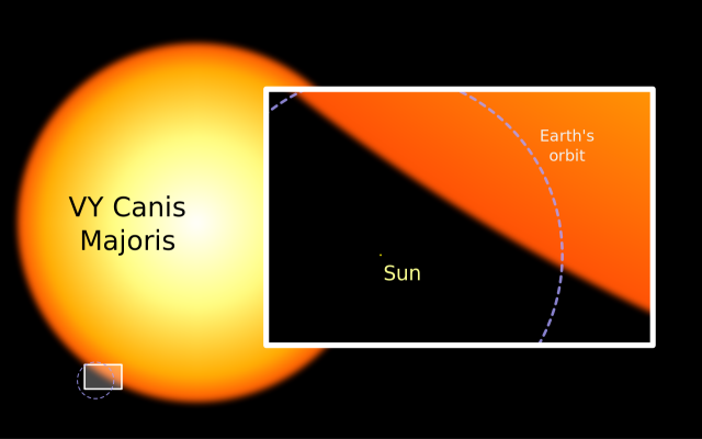 vy canis majoris compared to sun,vy cma compared to earth