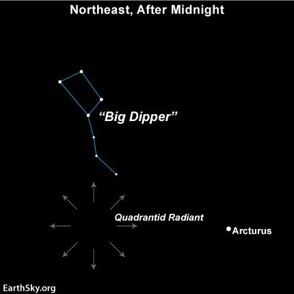 quadrantids,quadrantid meteor shower